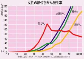 女性の部位別がん発生率